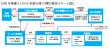 公文、認知症予防のための「学習療法」で日本初のSIB調査事業を実施