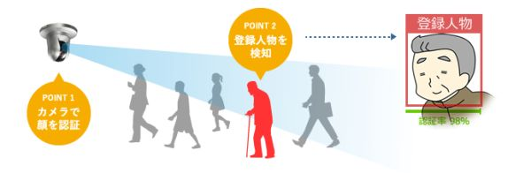 医療・介護施設の徘徊対策に!少ない人手で効率的に守る「顔認証システム」[PR]