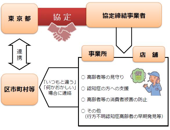 高齢者を支える地域づくり協定、締結式が開催されました(東京都)