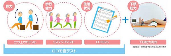 「ロコミル」&「おおいそアンチロコモ教室」スタート(神奈川県)