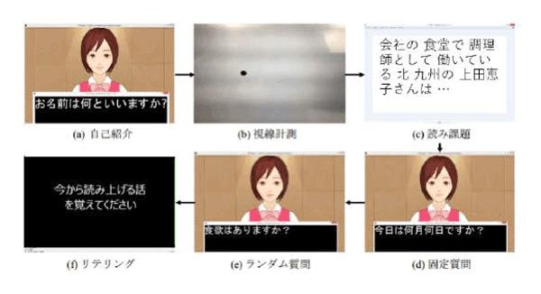 アイキャッチ:奈良先端大ら、認知症傾向をアバターとの質問応答から検出