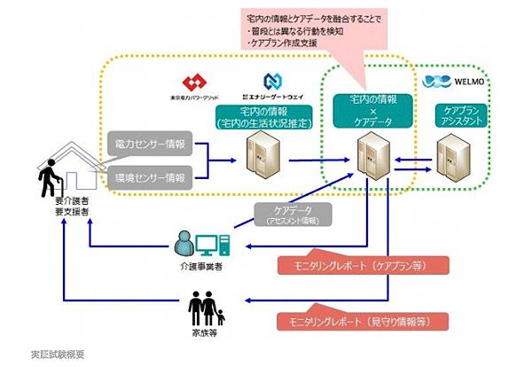 アイキャッチ:電力データと人工知能(AI)を活用し介護事業をサポート