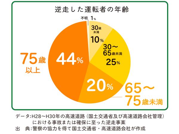アイキャッチ:NEXCO東日本「逆走・車の安全運転に関する「三世代」調査