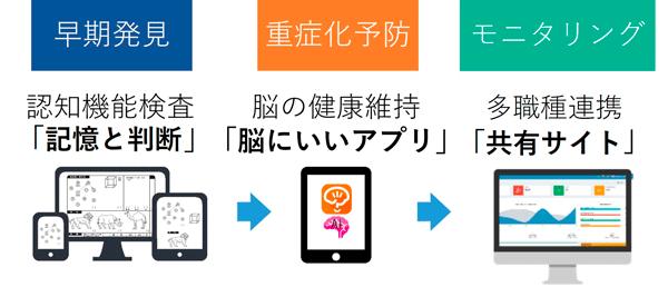 アイキャッチ:「脳にいいアプリ」、厚生労働省知財戦略策定支援に採択