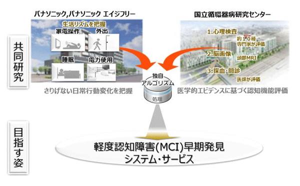 アイキャッチ:パナ、国立循環器病研究センターとMCIに関する共同研究を開始