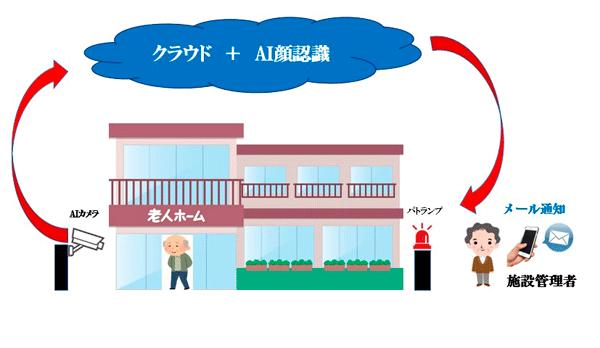 アイキャッチ:オフラインジャパン社、「みまもりAIカメラサービス」を提供開始