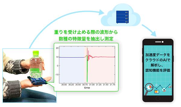 アイキャッチ:ACCESSと金沢大、スマホ向け認知機能チェックサービスを開発