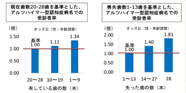 アイキャッチ:「歯数とアルツハイマー型認知症との関連」日本歯科総合研究機構